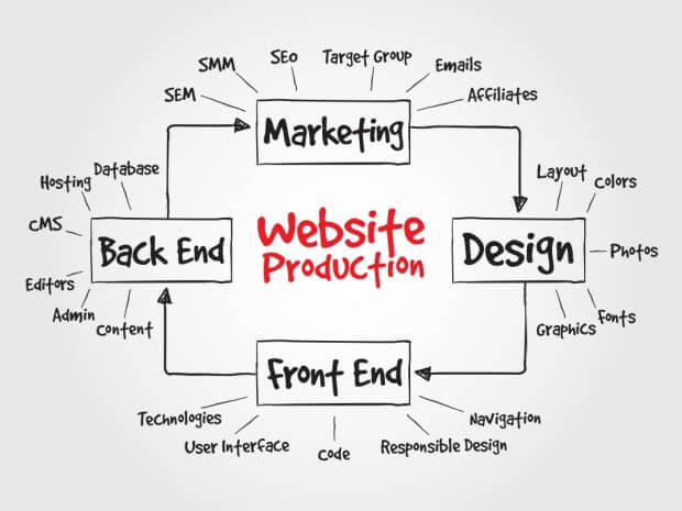 Website Production Chart